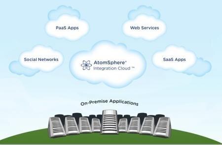 Boomi Cloud Computing AtomSphere