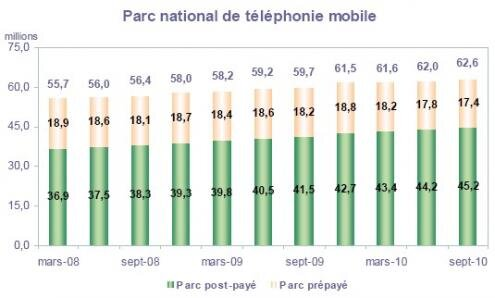 Arcep Telephonie mobile parc total T3 2010