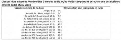 Taxe Remunation Copie Privee bareme DD multimedias