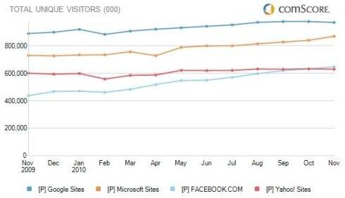 comScore visiteurs uniques google ms facebook yahoo novembre 2010