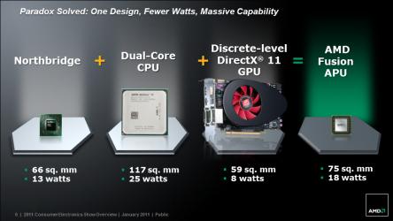 AMD APU : CPU  GPU northbridge