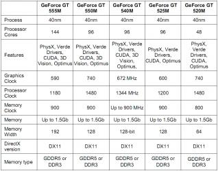 GeForce G500M