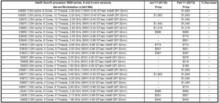 Intel Pricelist 110214