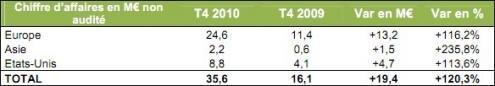 Archos bilan T4 2010