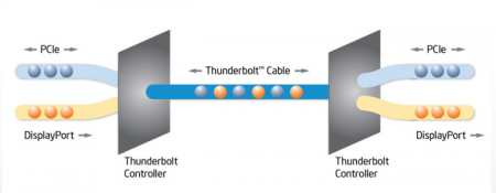 Intel ThunderBolt