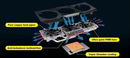 WindForce 3X Gigabyte