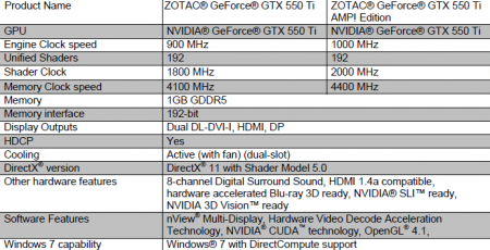 Zotac GTX 550 Ti Amp!