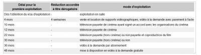 chronologie des médias Wikipedia