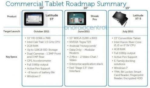 Tablettes tactiles Dell Latitude ST Streak Pro Latitude XT-3