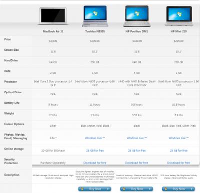 Microsoft comparaison MacBook Air