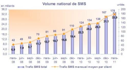 Observatoire mobile T1 2011 SMS