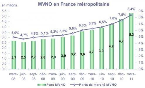Observatoire mobile T1 2011 MVNO
