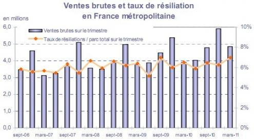 Observatoire mobile T1 2011 MVNO ventes resiliations