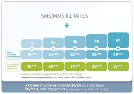 Bouygues Telecom forfait classique
