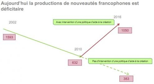 SNEP production francophone intervention