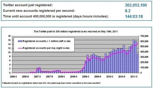 Twitter 300 millions