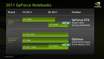 Geforce GTX 520MX