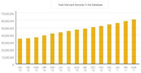 Malwares nombres 2010 2011 McAfee