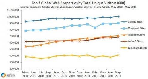 Google milliard visiteurs uniques
